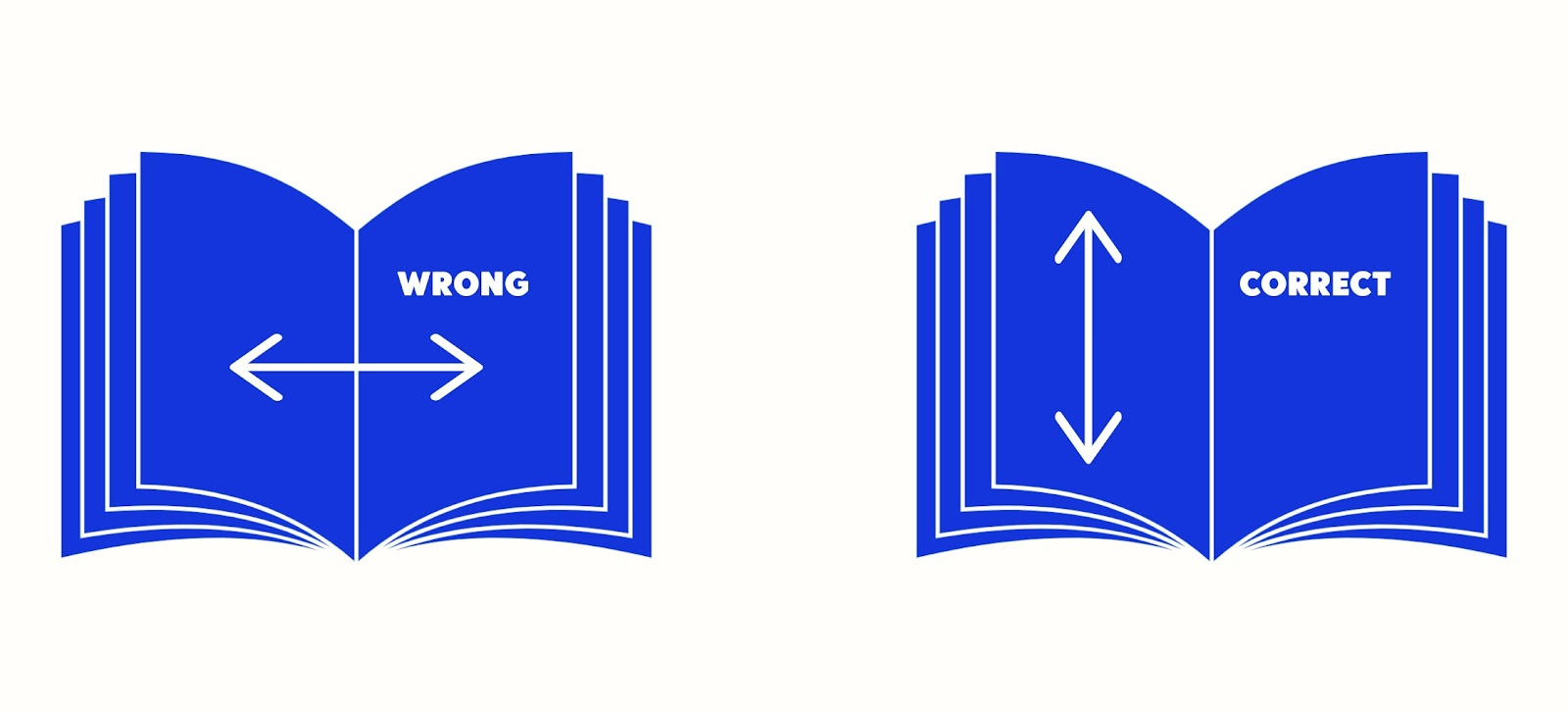 Two book icons side by side, the left book has arrows running left to write with the text WRONG. The book on the right has arrows running up and down with the text CORRECT.