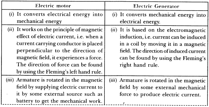 magnetic-effects-electric-current-chapter-wise-important-questions-class-10-science-11