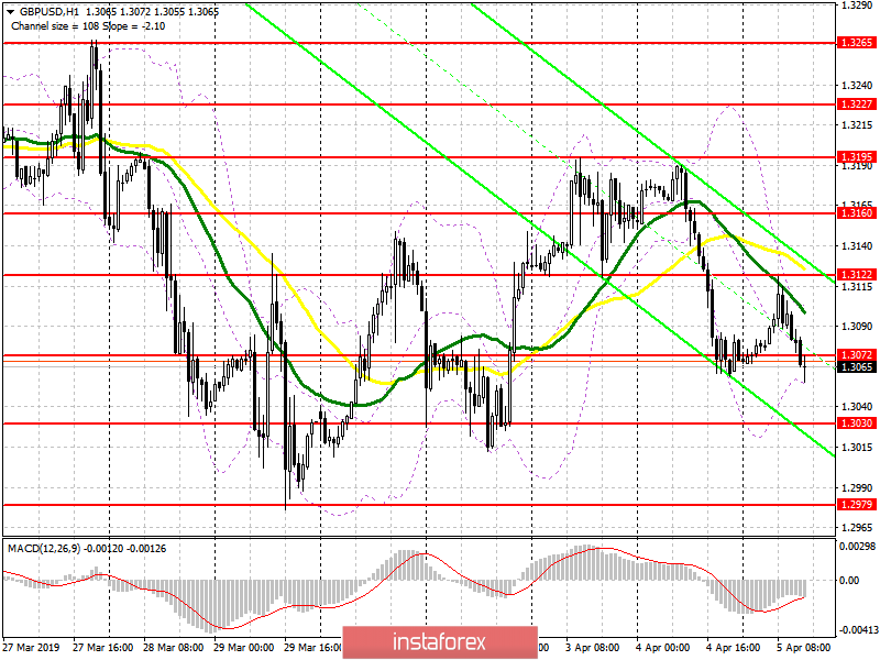 GBP/USD: plan for the European session on April 8. Buyers have returned from major support levels