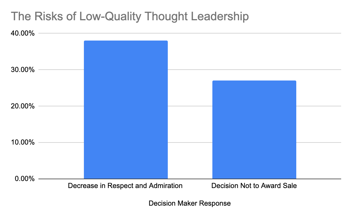Graph_Risks_of_Low-Quality_Thought_Leadership