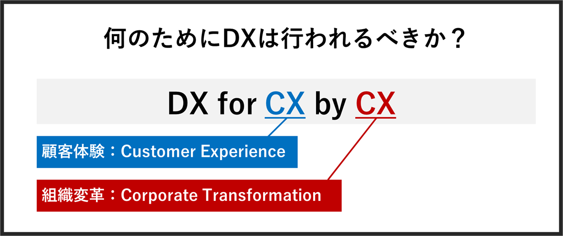 DX for CX by CX