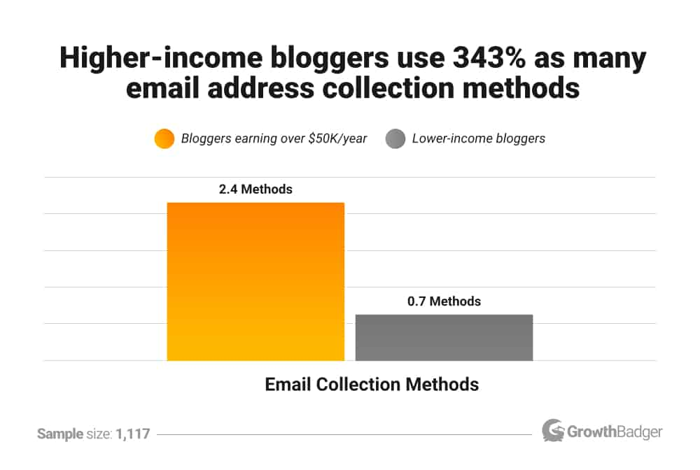 Higher income bloggers use 343% as many email address collection methods