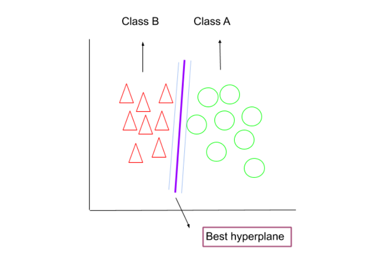 best hyperplane or decision boundary on the labelled linearly separable dataset