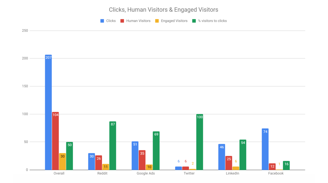 A breakdown of the clicks, human visitors, engaged visitors.
