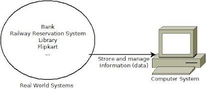 Module 1  Introduction Database Concepts