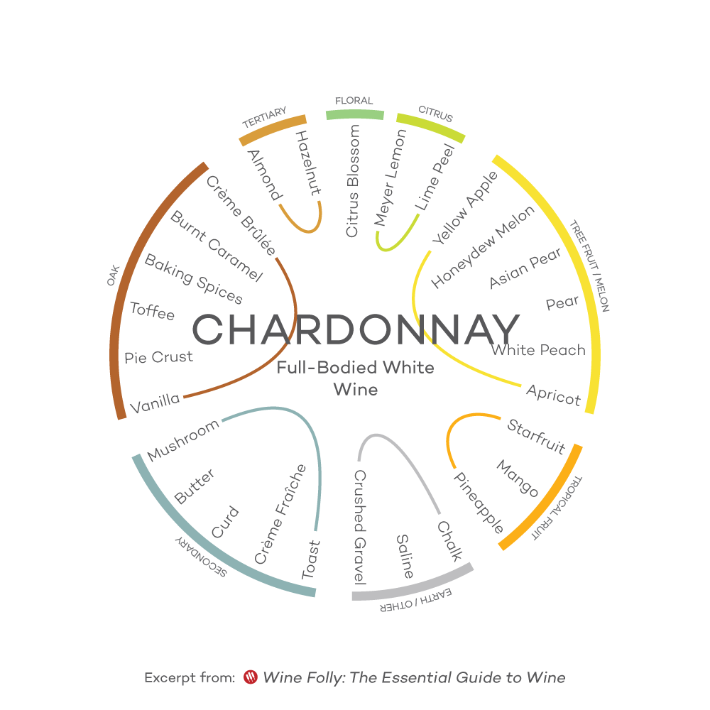 Chardonnay Flavor Wheel by Wine Folly