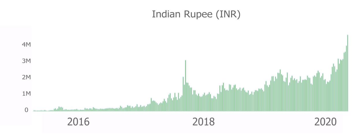 Volume de negociação de P2P em Rupia indiana (equivalente em dólar).