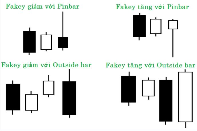 Chiến lược giao dịch đơn giản với mô hình nến fakey