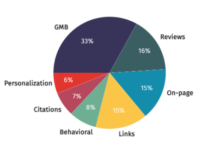 Colored pie chart of Google local ranking factors
