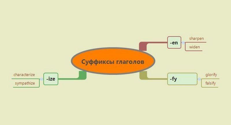 словообразование таблица английский язык