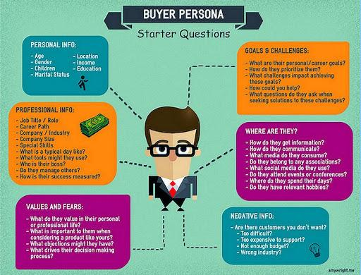 "In Search of The ""Perfect Customer"": The Buyer Persona Starter ..."