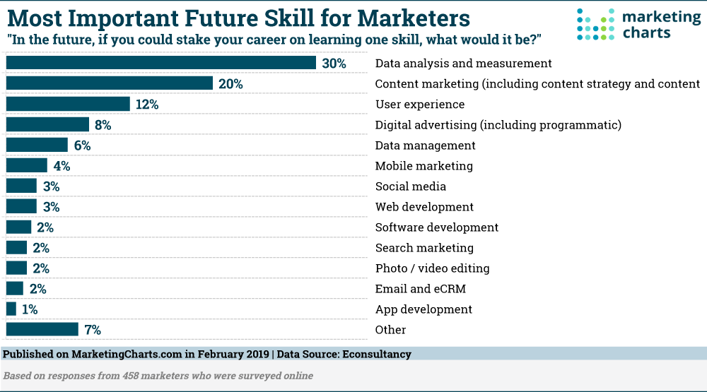 What Skills Would Marketers Stake Their Future On