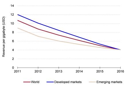Figure 2: Revenue per gigabyte of mobile broadband traffic, worldwide, 2011–2016 [Source: Analysys Mason, 2011]