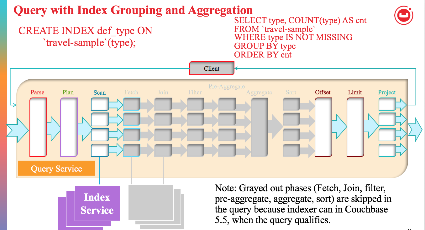 Understanding Index Grouping and Aggregation in Couchbase N1QL