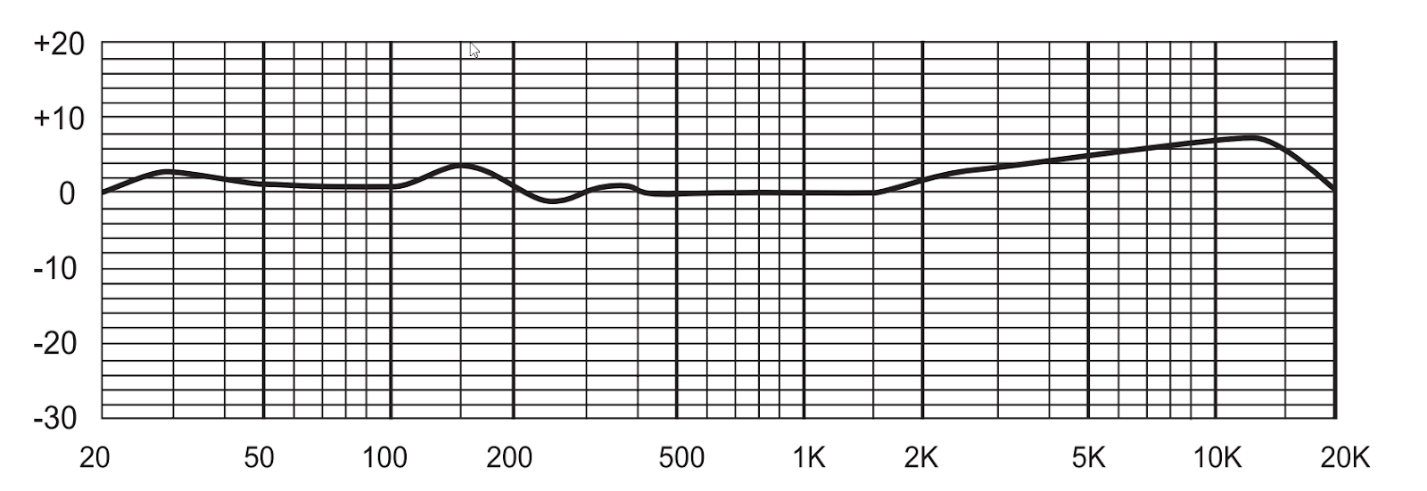 MXL 4000 Microphone Frequency