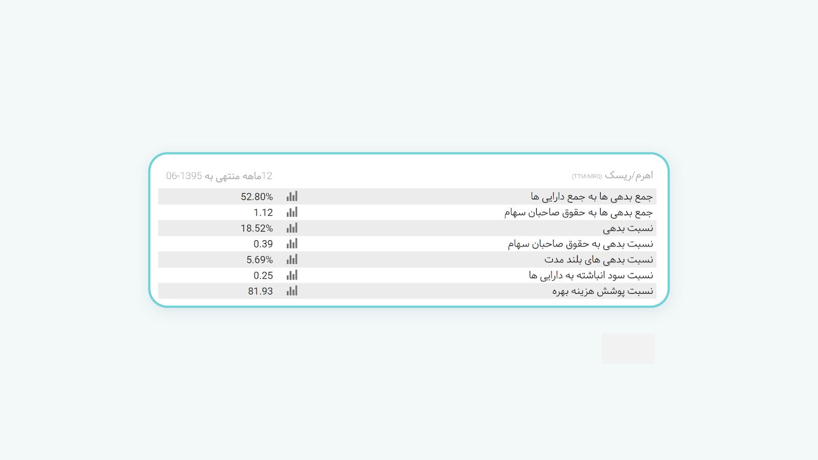 نسبتهای اهرم/ریسک: