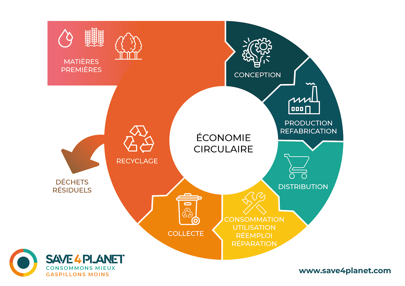 Economie Circulaire - Schéma Julie Blanc
