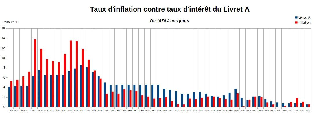 Graphique comparant les taux d'inflation aux taux d'intérêt du livret A depuis 1970