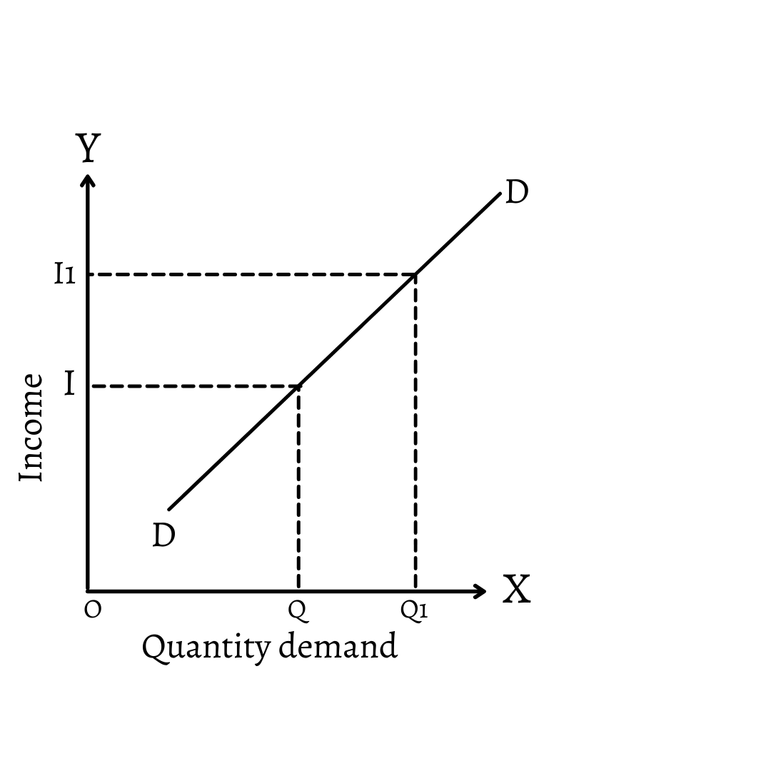 Positive Income Elasticity of Demand: