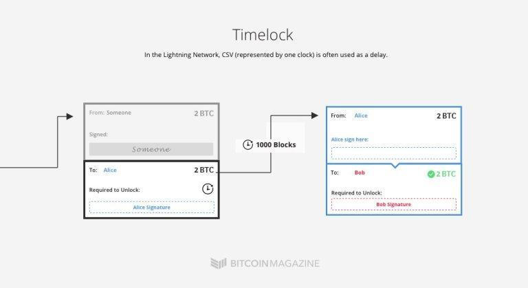 Временная блокировка в Lightning Network