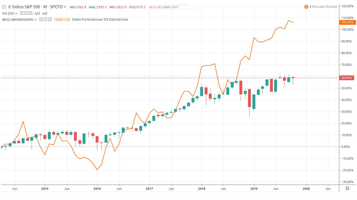 Gráfico comparativo S&P 500 e Ibovespa - Últimos 3 anos