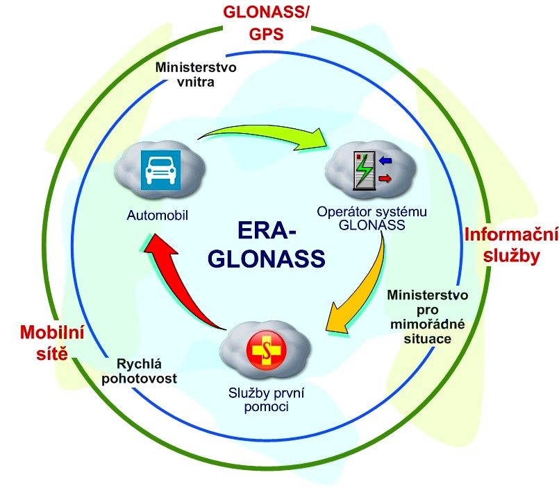ERA-GLONASS-č.jpg