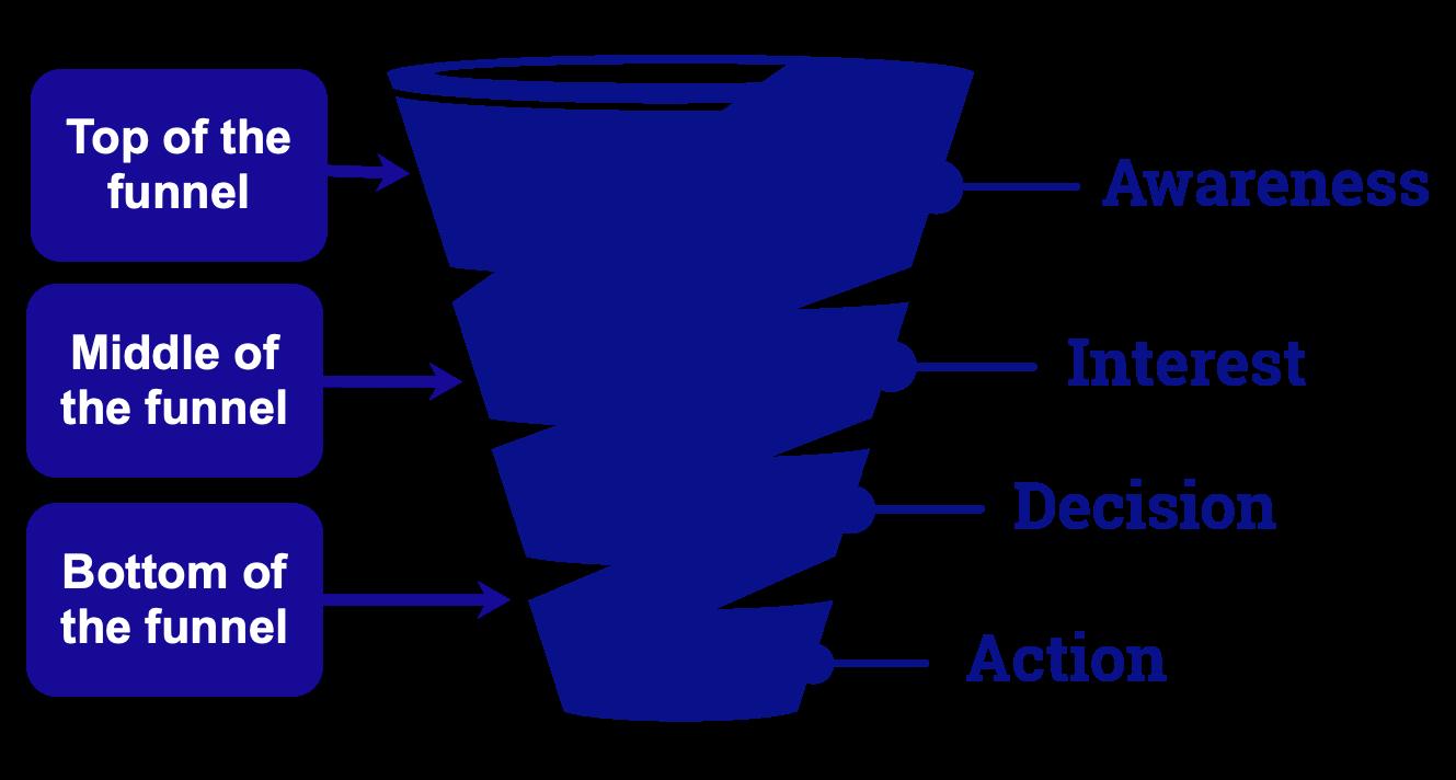 Sales Funnel & Customer Journey