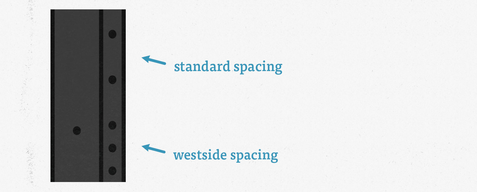 These are the types of hole spacing - the standard spacing and the westside spacing