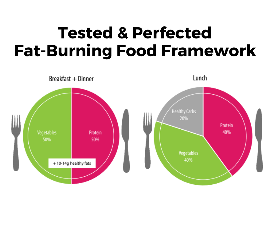 Fat-burning food framework