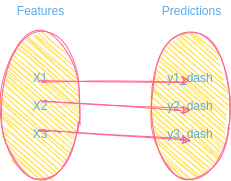 predictive model