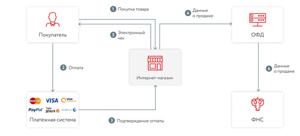 Схема обмена данными при совершении покупки в интернет-магазине