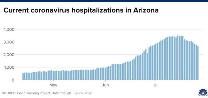 Chart of current coronavirus hospitalizations in Arizona through July 26, 2020.