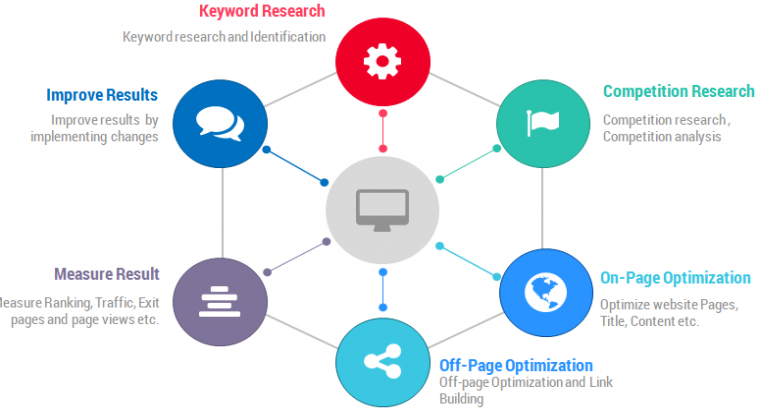 Keyword Research Tips For SEO: The Ultimate Guide For Beginners