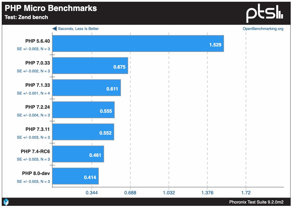 PHP Phoronix Benchmarks