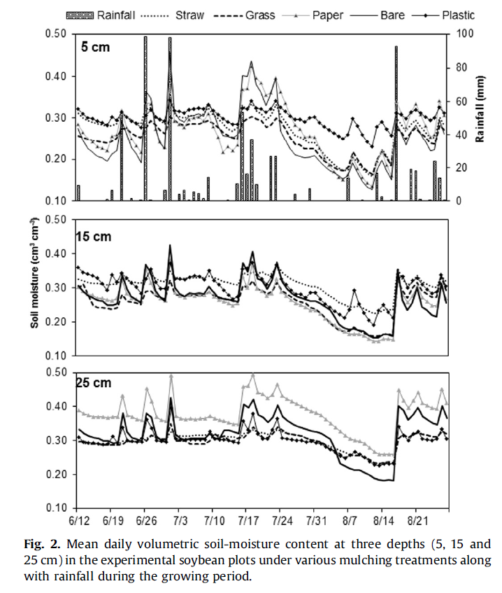 Zależność średniej wilgotności gleby dla 3 różnych głębokości