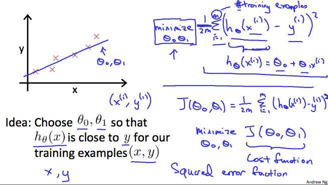 Minimization of cost function for gradient Descent