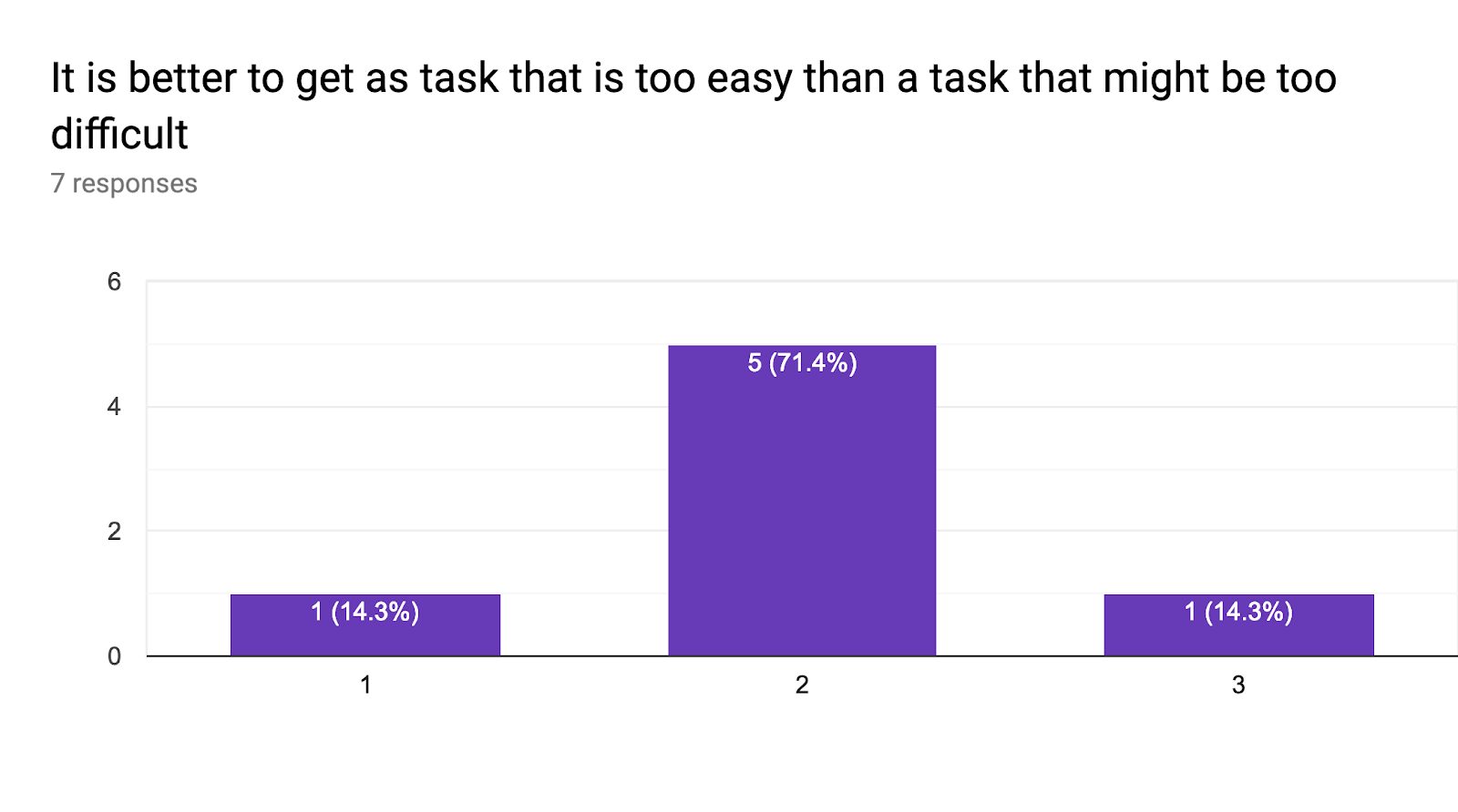 Forms response chart. Question title: It is better to get as task that is too easy than a task that might be too difficult. Number of responses: 7 responses.