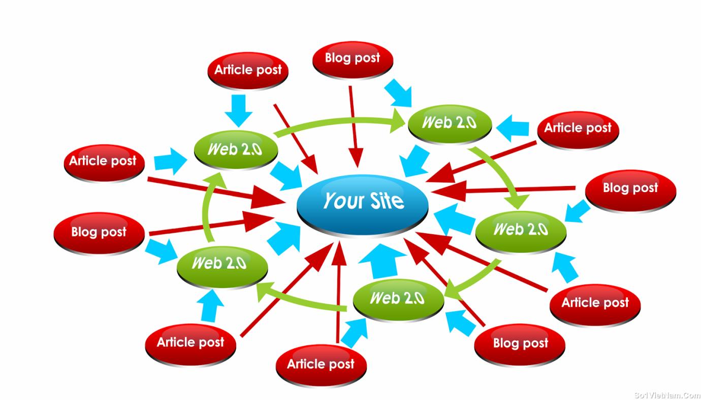 Những yếu tố chi phối thăng hạng website