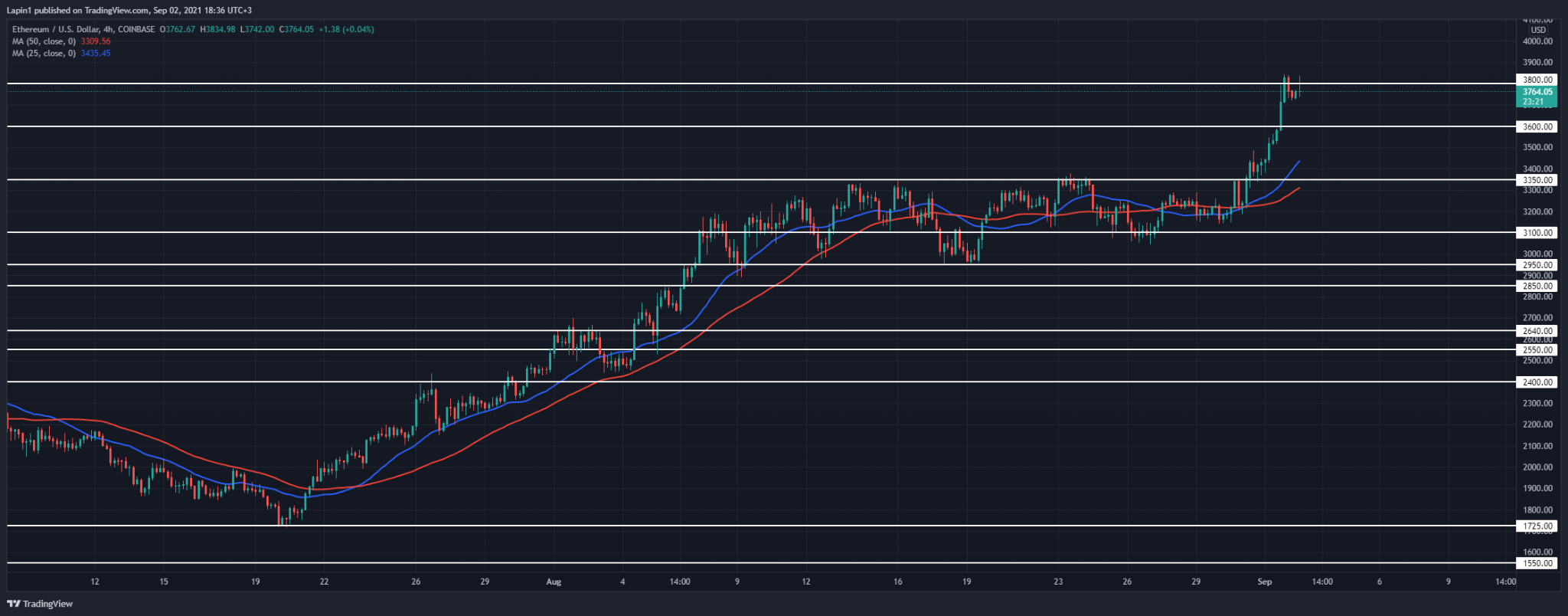 Ethereum Price Analysis: ETH spikes to $3,800, ready for a reversal?