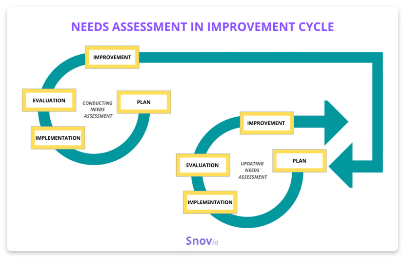 Needs assessment in improvement cycle