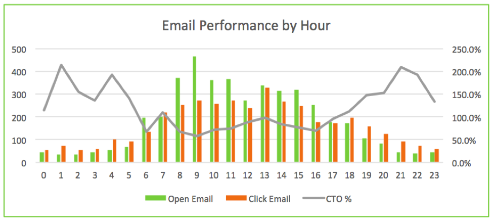 email performance by hour