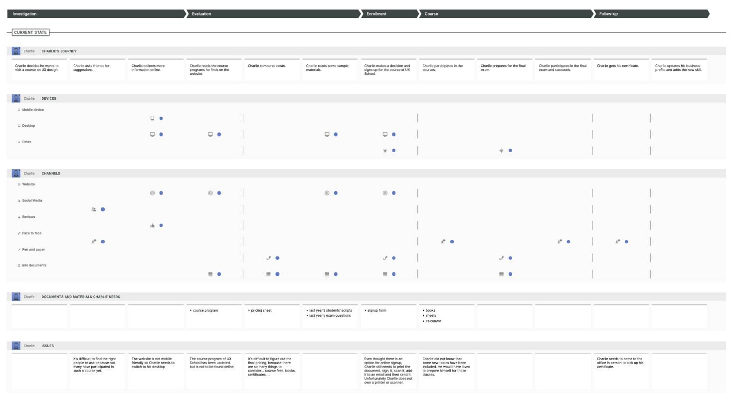 Smaply Customer Journey Map example of an educational class journey