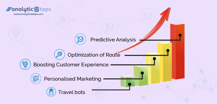 From Predictive Analysis, Route Optimization, Boosting Customer Experience, personalized Marketing to Travel Bots there are many uses of big data in Tourism