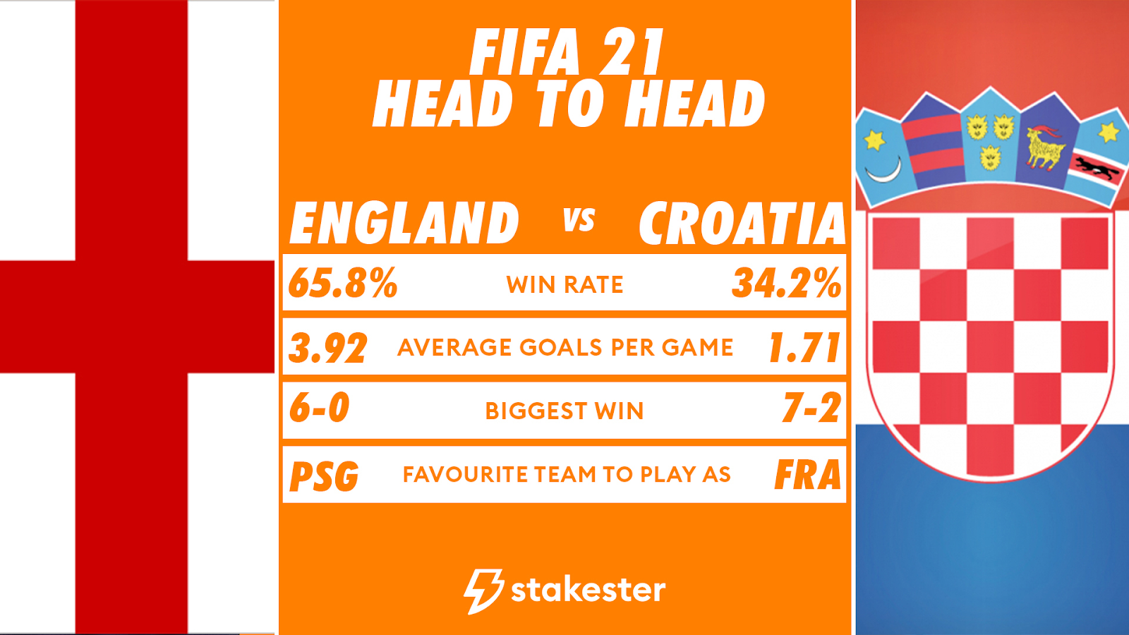 Stakester Data for England vs Croatia matches in which England won 65.8% of games.