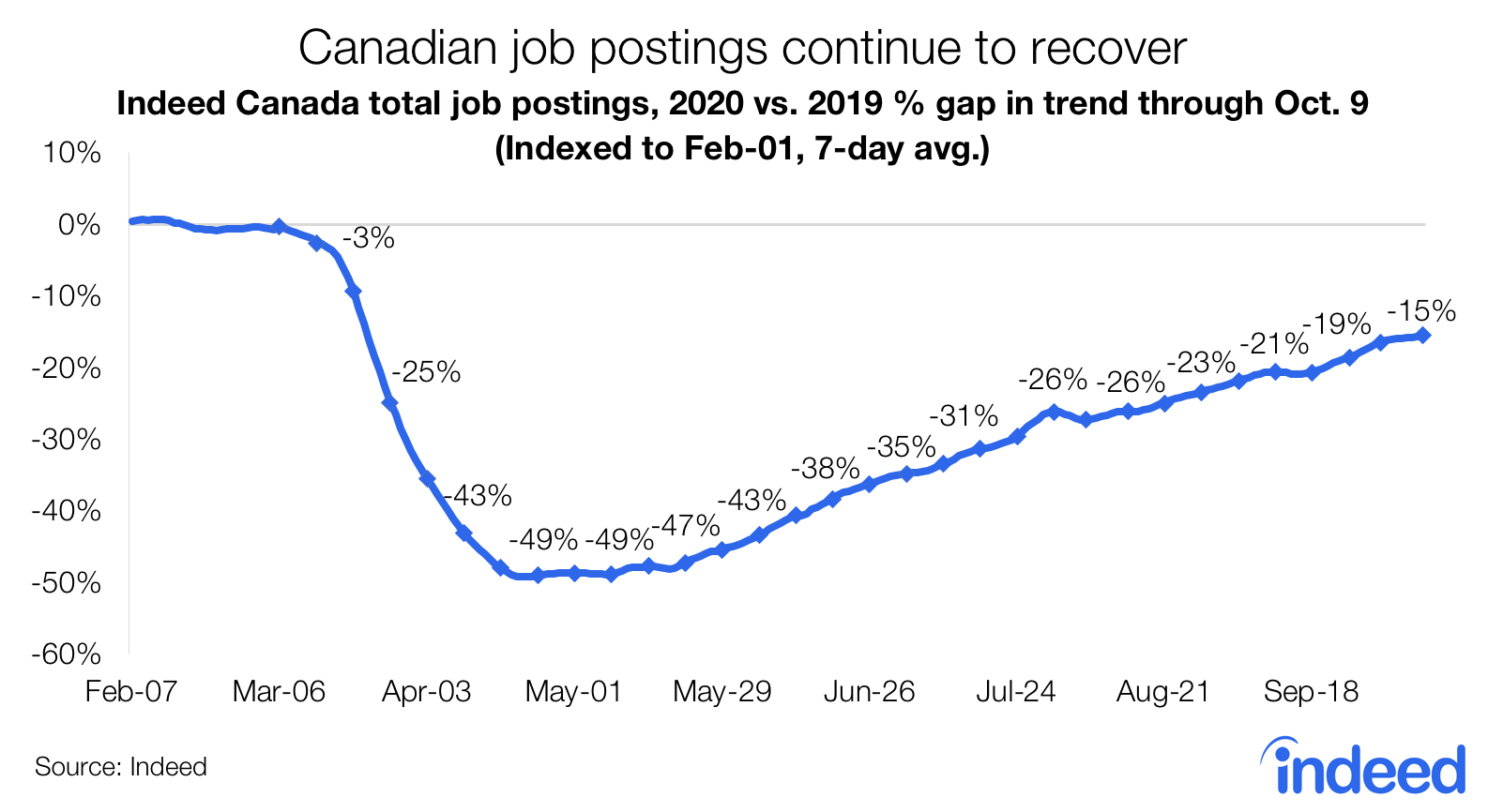 Line graph showing recovery for canadian job postings continues recovery