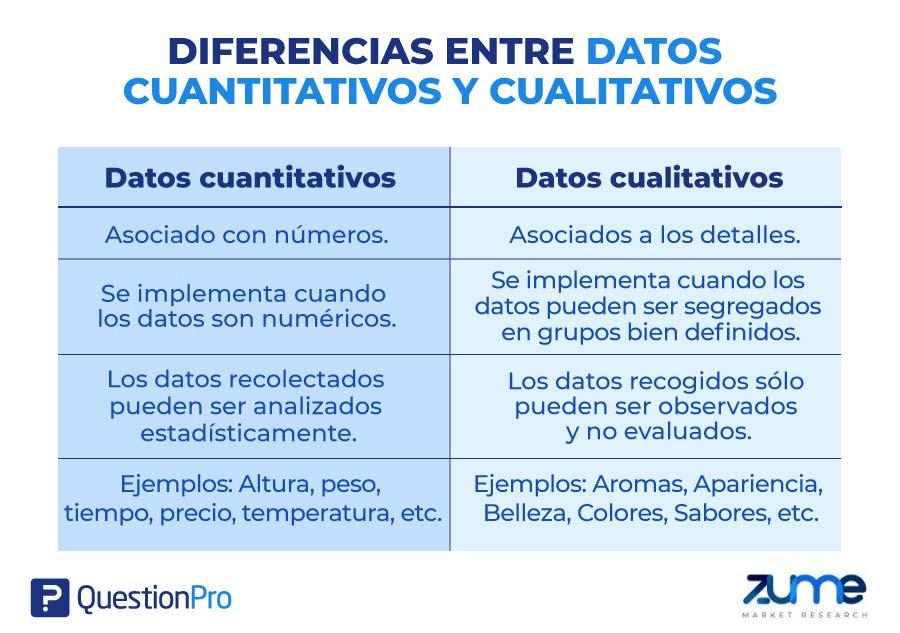 Diferencias entre datos cuantitativos y cualitativos