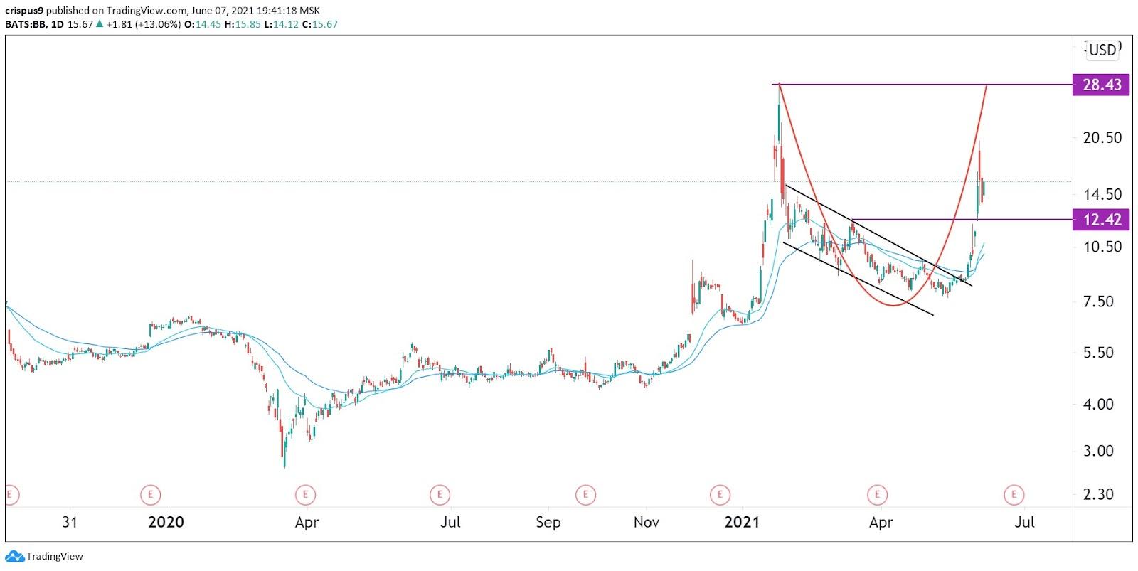Blackberry stock price
