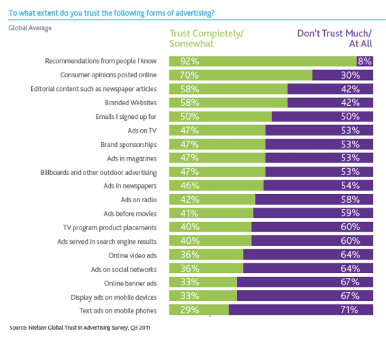 92% of consumers trust recommendations from the people they know.