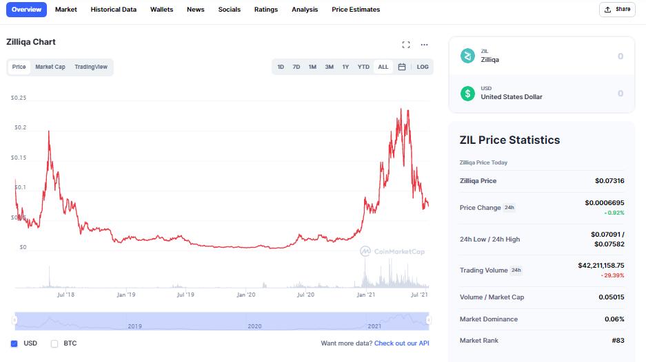 Zilliqa Price Prediction 2021 - 2022 3