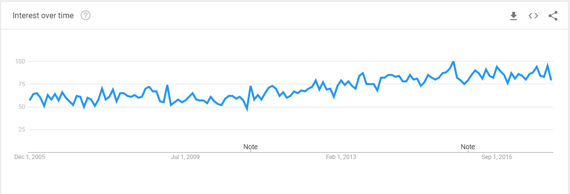 Business PO Box Interest Over Time